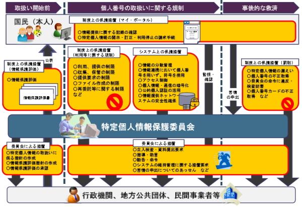 日本年金機構のパソコンから個人情報流出を教訓にマイナンバー制度で防ぐには・・・
